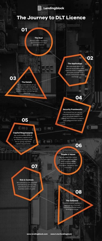 Lendingblock Infographic